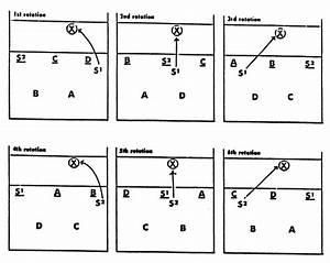 7 Best Images Of Volleyball 4 2 Offense Diagram
