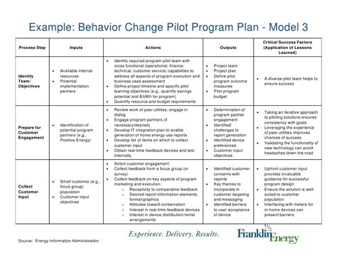 Behavior Change Plan Template by Research To Inform Design Of Residential Energy Use