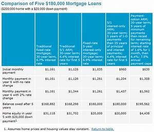 Pros and Cons of Interest-Only Mortgage Payments