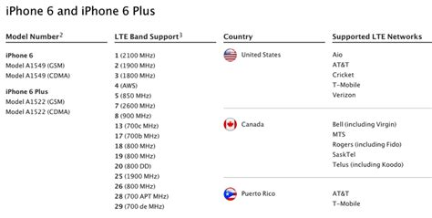 iphone lte bands your iphone 6 lte speedtests from rogers telus and