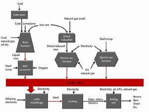 Flow Sheet Over The Steelmaking Processes  Steel Can Be