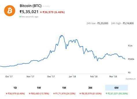 When the price of bitcoin goes down, and you watch all of your cryptocurrency holdings lose their value, it's hard to remain calm. Why is Bitcoin Going Down - Theory by Rahul Basu - Coin Crunch India
