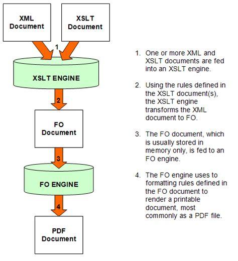 Xml Interview Questions Faqs Xslt