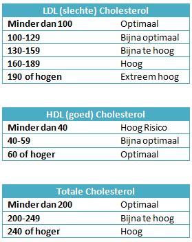 Medicijnen tegen cholesterol