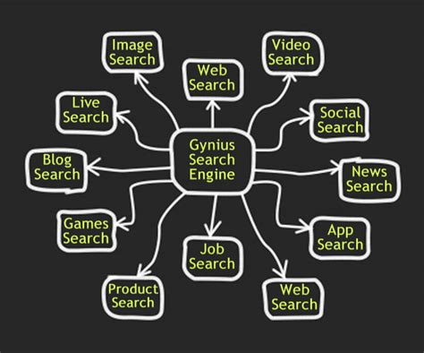 Gynius Search Engine Network