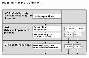 Xb 2372  S Op Process Flow Chart Download Diagram