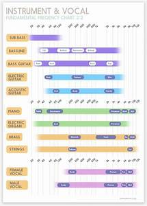 Update  Frequency Chart V2 0 For Your Studio Wall