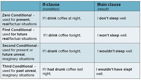 The 4 Types Of Conditionals