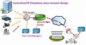 Ip Telephony Design