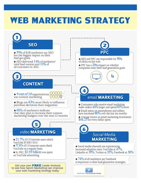 website marketing strategy web marketing strategy infographic sprint marketing