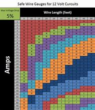 Best 25 ideas about wire sizes find what youll love dc wire gauge amp chart greentooth Images