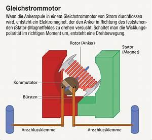 Unterschied Wechselstrom Gleichstrom : motoren und antriebe make magazin heise magazine ~ Frokenaadalensverden.com Haus und Dekorationen
