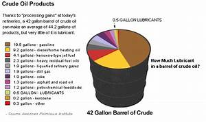 Castrol Oil Chart Oil Reset Blog Archive How Much Automotive Oil In A