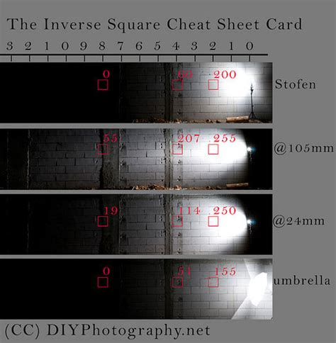 photography cheet sheets  photographer photography