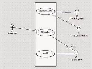 Use Case Diagram   State Chart Diagram Of Atm Machine