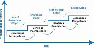 Conscious Compe... Competence