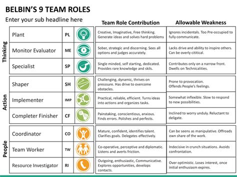 belbins team roles powerpoint template sketchbubble