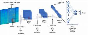 A Convolutional Neural Network Smartphone App For Real