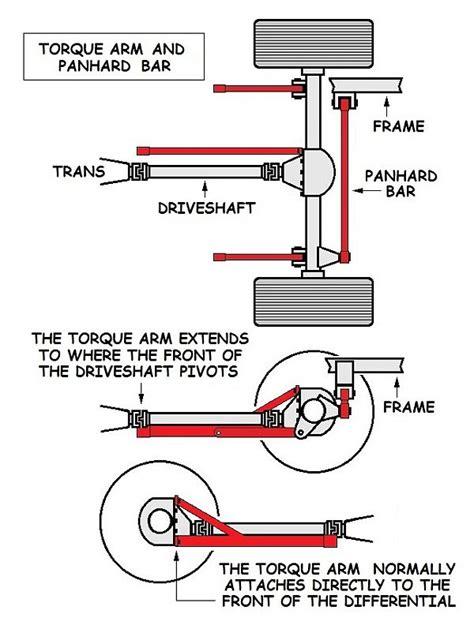 torque arm rear suspension system