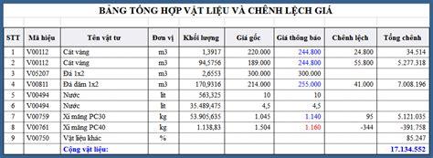 Hanoihuongdan3  Phần Mềm Dự Toán F1