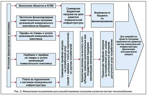 Инвестиционная программа . Формирование реализация и управление . Адресная федеральная государственная и региональная инвестиционные.