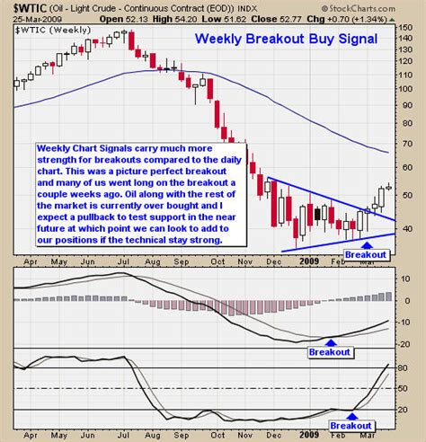 light sweet crude price crude makes a sweek breakout buy signal part2 the