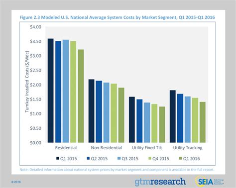 florida power and light stock price history solar panel cost trends tons of charts