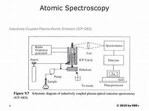 Method 6010c Inductively Coupled Plasma Atomic Emission