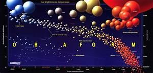 Mitos Espaciales   V    U00bfde Qu U00e9 Color Son Las Estrellas