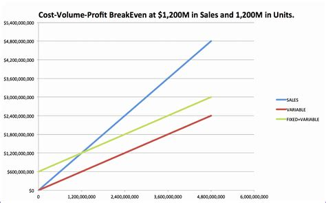 cost volume profit graph excel template excel
