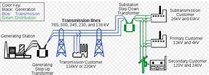 Simplified Diagram Of Ac Electricity Distribution From