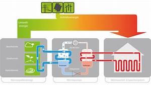 Stromverbrauch Wärmepumpe Berechnen : heizkostenabrechnung so sparen sie computer bild ~ Themetempest.com Abrechnung