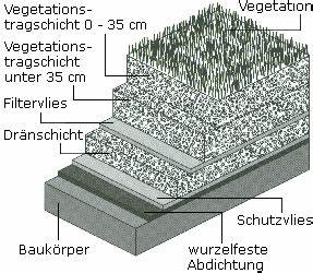 Extensive Dachbegrünung Aufbau : aufbau extensive dachbegruenung ~ Whattoseeinmadrid.com Haus und Dekorationen