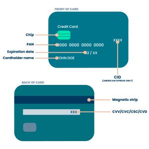 The pci compliance mandate leaves the responsibility of validating compliance for a large segment of merchants in the hands of processors. Glider guide to PCI compliance - Glider