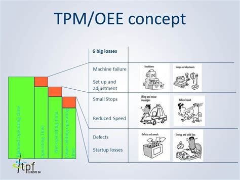 tpm  equipment effectiveness oee lean  sigma