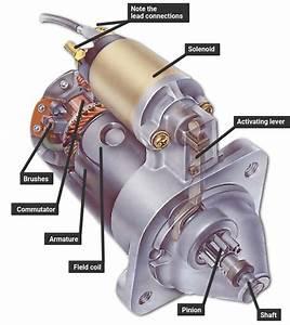 Pre Engaged Starter Motor Wiring Diagram