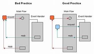 Using An Event Handler  Bpel Designer And Service Engine