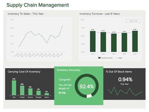 inventory metrics kpi examples  management practice