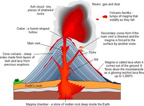 volcanoes primary school geography encyclopedia