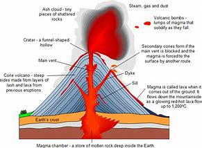 Hd wallpapers volcano diagram ks2 hdfdchd hd wallpapers volcano diagram ks2 ccuart Choice Image