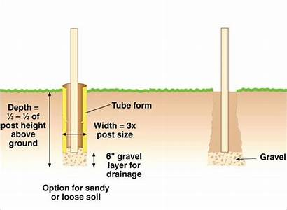 Hole Dig Concrete Quikrete Fence Setting Wood