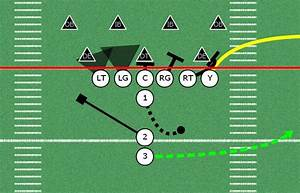 31 Best Images About Football Ideas Drills And Coaching On