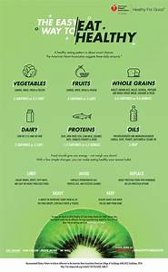 what is a healthy diet recommended serving infographic