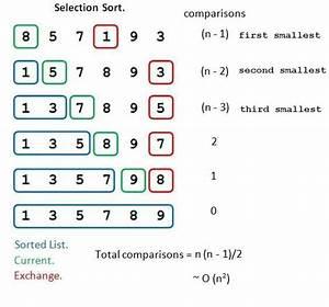 algorithm - Insertion Sort vs. Selection Sort - Stack Overflow