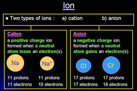 Proton Number by Chemistry Dk014 C1 1 2 Proton Number Mass Number Ions