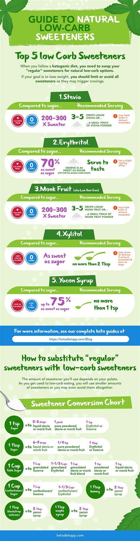 top  keto sweeteners   carb sweetener conversion