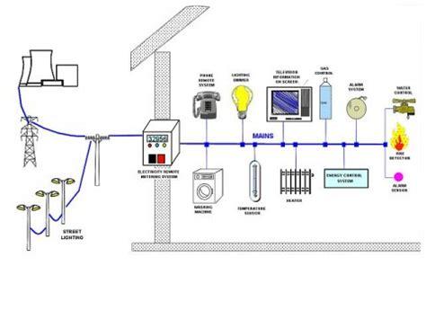 schema funzionamento powerline fare di una mosca