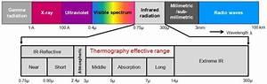 The Electromagnetic Spectrum  The Electromagnetic Spectrum