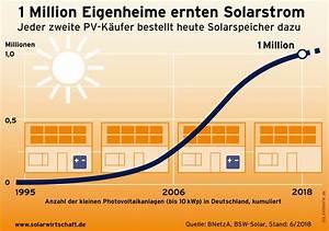 Kosten Photovoltaik 2017 : aktuelle eeg verg tungss tze f r photovoltaikanlagen 2018 2019 ~ Frokenaadalensverden.com Haus und Dekorationen