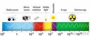 What Is Electromagnetic Energy With Pictures